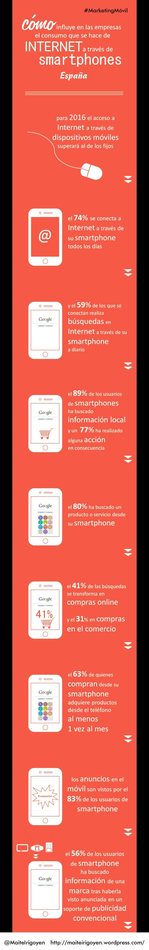 infografía marketing móvil en España