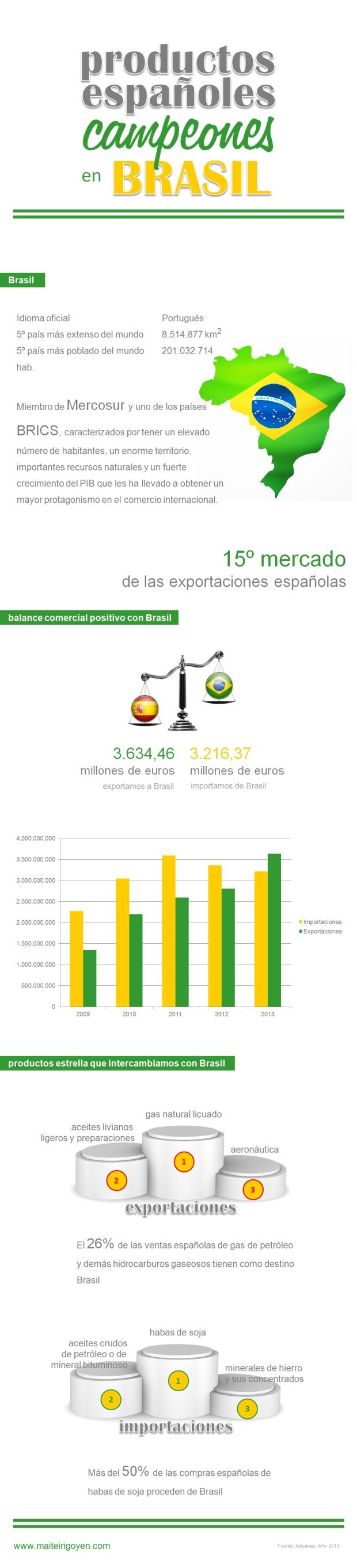 export import España Brasil